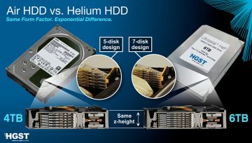 Data Recovery from Helium Hard Drives